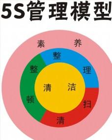 5S管理模型