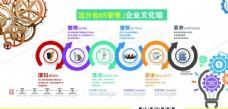 企业文化展板6s管理体系