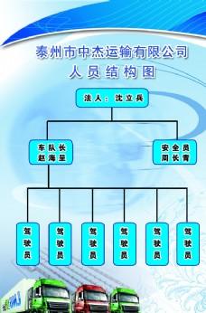 人员结构图