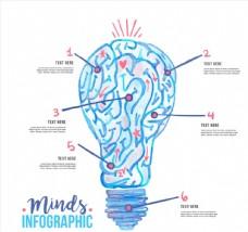 创意大脑灯泡思维信息图