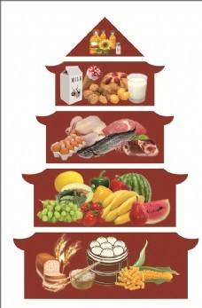 生活健康饮食塔