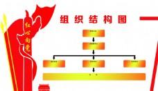 党组织结构图
