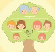 创意人物头像家族树