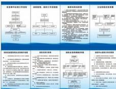 突发事件处理、消防管理组织制度