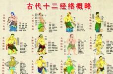 古代中医十二经络图 古代中医