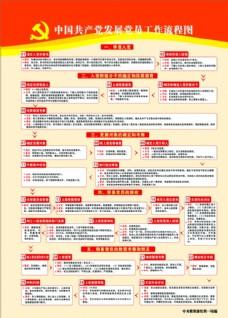 发展共产党员工作流程图