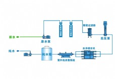 RO反渗透治水流程图